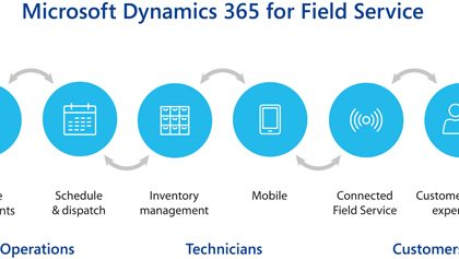 Microsoft Dynamics 365 Field App Review