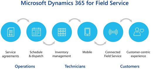 Dynamics 365 Field App Review