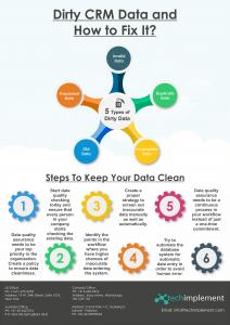 Data handling in CRM