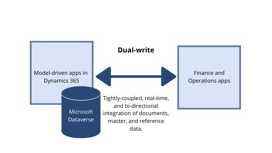 dual-write